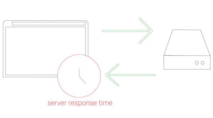 Improve Server Response Time