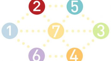 """7 نکته ای که سئو کاران می گویند """"کاش زودتر آنها را می دانستیم"""""""